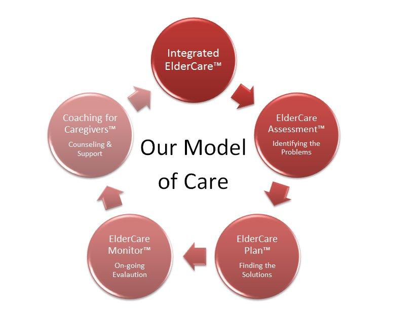 ElderCare at Home - Our Model of Care