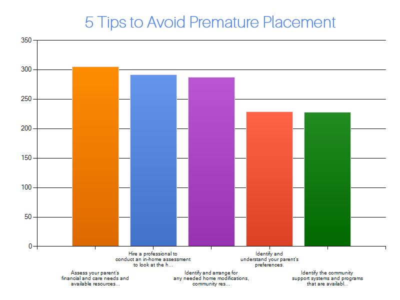 Tuesday Tips for Caregivers ~ 5 Ways To Avoid Premature Placement